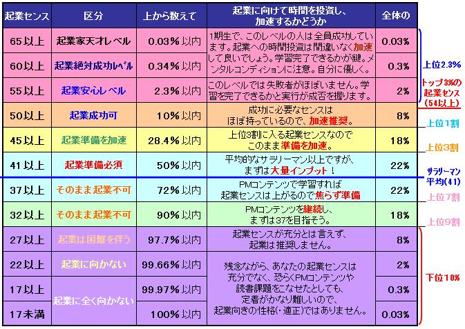 起業センス表